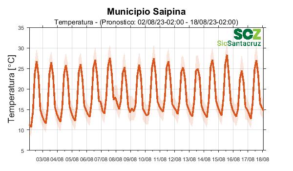 Temperatura temporal